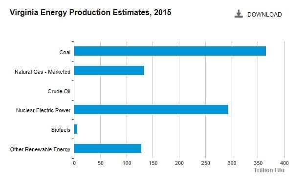 Virginia - electricity production